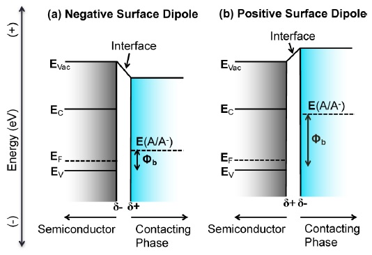 surface_dipole